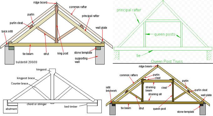 Variations Among King Post Truss Queen Post Truss Roof Trusses Roof Truss Design Roof Detail