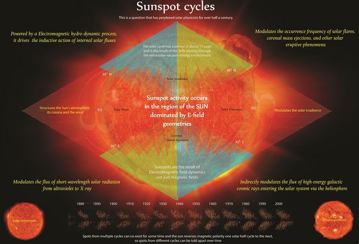 Tetryonics 72.05 - Measured over extended periods of time the EM energy variations of stellar GEM pinches can be modelled through the semi-regular cycles of sunspot activity on the SUN's surface