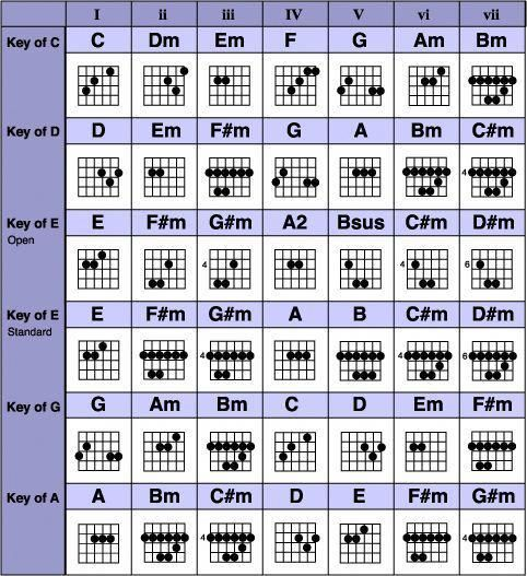 Grab The Complete Guitar Chords Chart Free Pdf Download Comes With Beginner Guitar Songbook Guitarchord Music Theory Guitar Guitar Chords Guitar Chord Chart