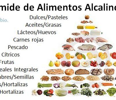 La Dieta Alcalina | Tu Portal de Salud