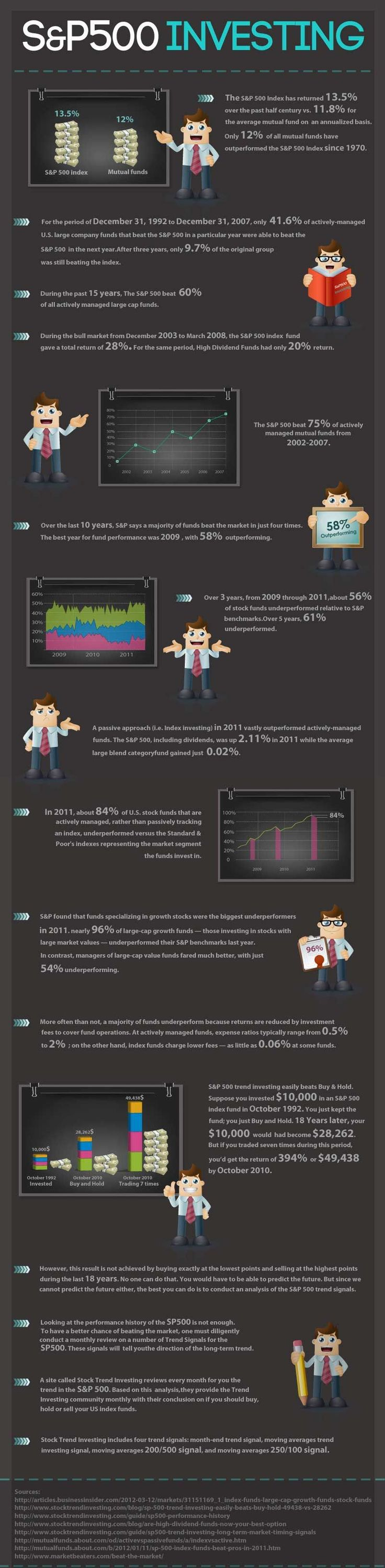 S&P 500 Stock Investing Infographic. The best take away from this infographic is that index investing is profitable and you can't afford to NOT be investing in the stock market or mutual funds. The Vanguard S&P 500 fund is a very low expense good mutual fund to stay fully vested in the market. {More on Trading|Successful trading|Trade erfolgreich|FOREX-Trading|Forex-Analysis} on