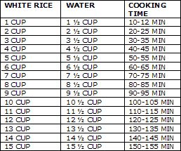 Measurements and times for my rice cooker