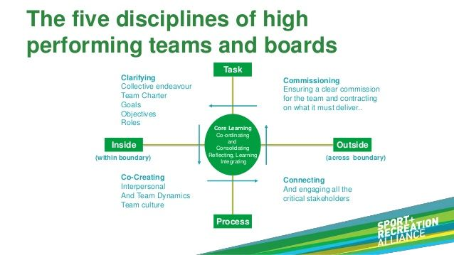 team performance and strategic objectives The impact of strategic human resource management on organizational performance  the purpose of strategic human  the achievement of their performance objectives.