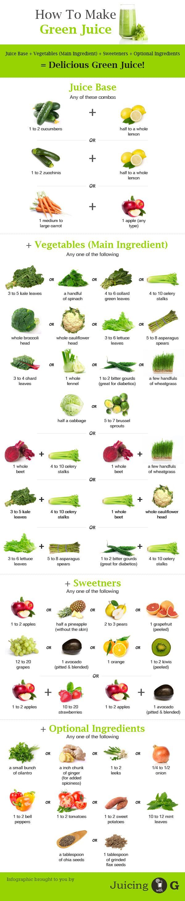 How to make green juice - a guide in making your very own delicious green juice. Try it out, the possibilities are endless.