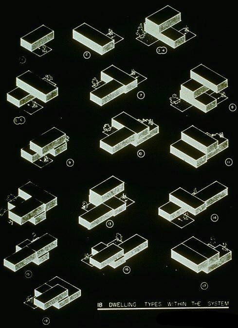 Os 18 tipos de módulos