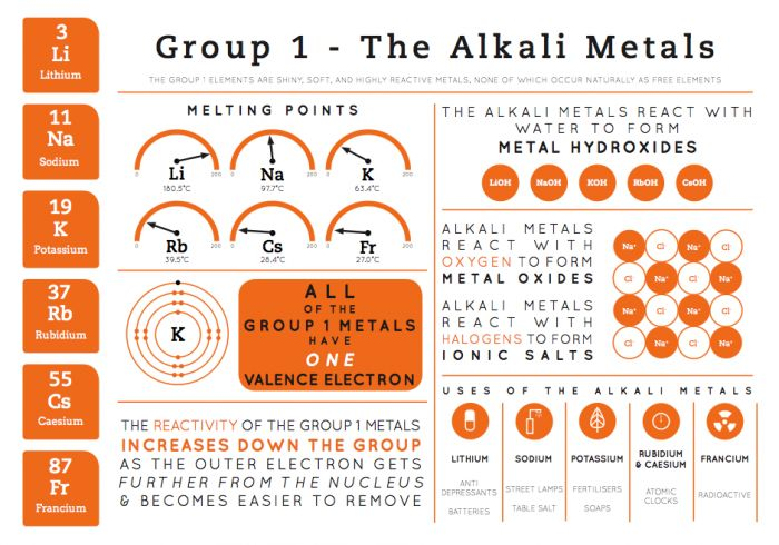 The Alkali Metals I wanted to display all the key points about each group of elements, in a way that was both clear and engaging for the pupils – as a consequence, the information presented is relatively basic, so that it's accessible for as many of the year groups as possible. I also tried to include some information regarding uses of the elements or compounds containing them, in order to make it relevant and pique the pupils' interest.