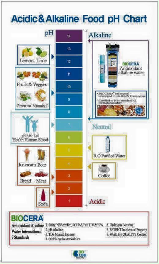 Acidic & Alkaline Food pH Chart  #Biocera #alkalinewater $pHWater #health #water