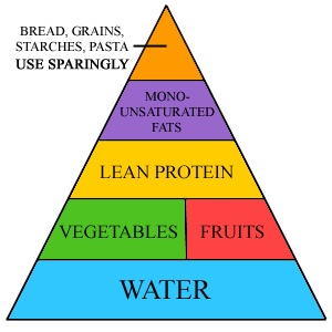 Triangle.: Food Recipes, Loss Healthy, Gifts Cards, Loss Recipes, Healthy Diet, Simple Healthy, Lose Weights, Healthy Recipes, Weights Loss