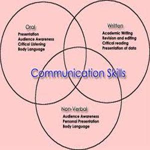 Exercise to Improve Communication Skills