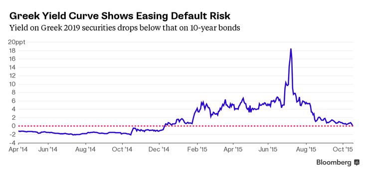 Greek Yield Curve Shows Concern Over Default Starting to Ease.(October 19th 2015)