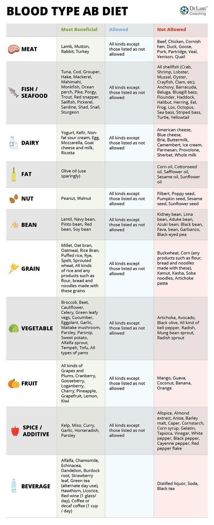 Blood Type Diet Chart – Type B