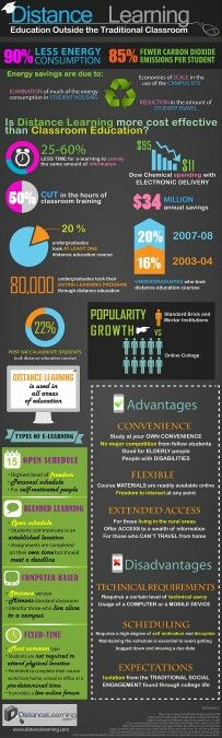Distance Learning Education Outside The Traditional Classroom #infografía