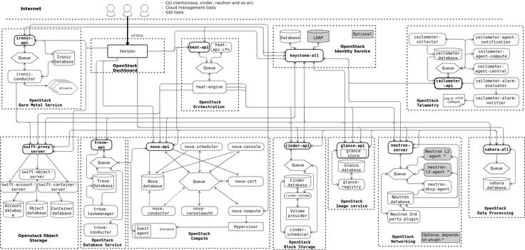 OpenStack | Logical architecture | 2016