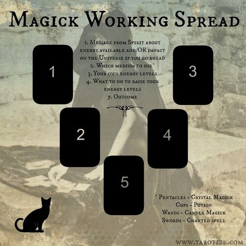 Magick Working Tarot Spread, great for advice regarding a spell you know you want to cast but you're just not sure how to execute.
