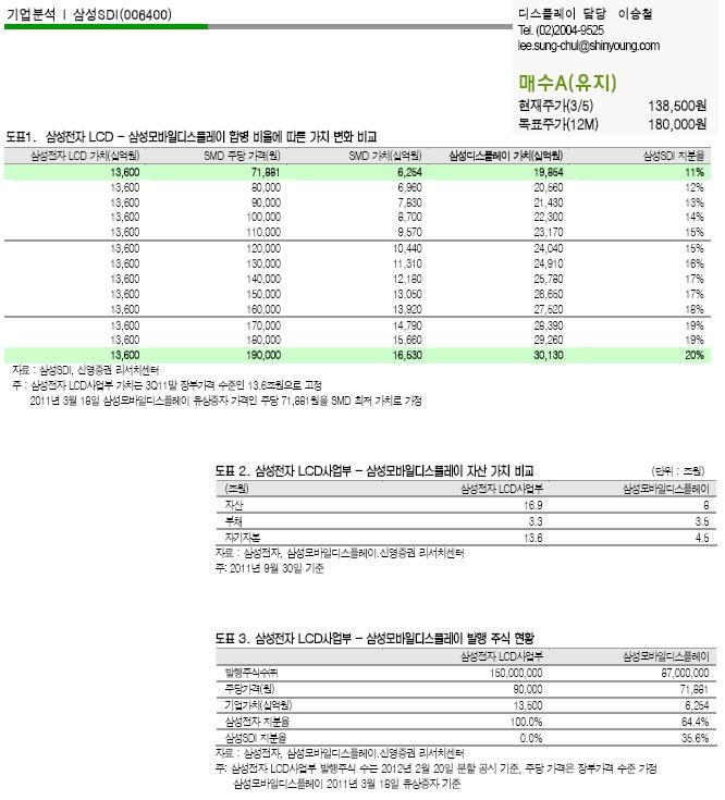 삼성SDI가 보유한 SMD 지분가치,  From 신영증권 이승철 3/6