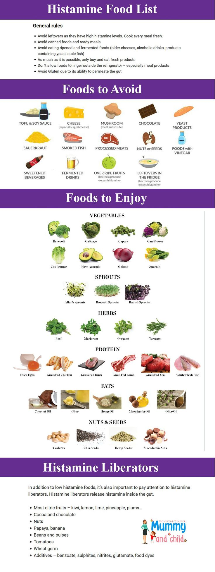Histamine intolerance food list are you or your kids