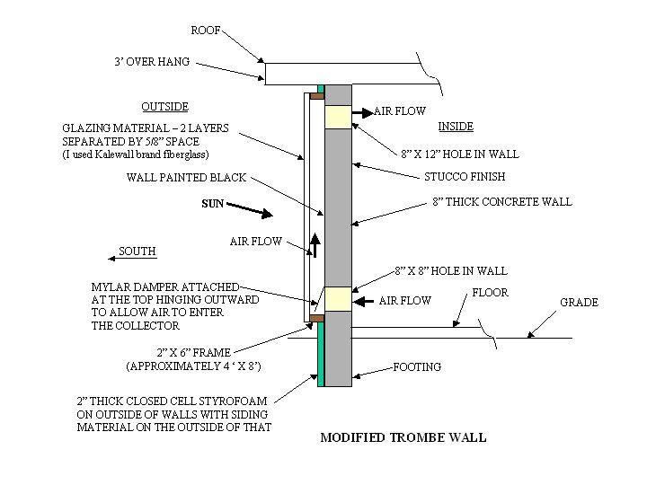Trombe wall - Wikipedia, the free encyclopedia