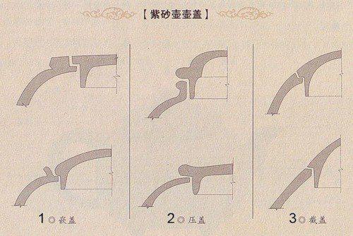1. 嵌盖 - qiangai - цянь гай - крышка, вставляющаяся в поверхность чайника 2. 压盖 - yagai - я гай - крышка, прижимающася сверху 3. 截盖 - jiegai - цзе гай - крышка, продолжающая поверхностью чайника. Конечно, перевод условный. Я больше описывала картинки, чем переводила...