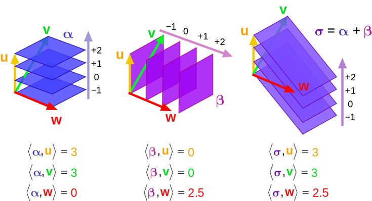 Minkowski space (or Minkowski spacetime) is a combining of three-dimensional Euclidean space and time into a four-dimensional manifold where the spacetime interval between any two events is independent of the inertial frame of reference in which they are recorded. Although initially developed by mathematician Hermann Minkowski for Maxwell's equations of electromagnetism, the mathematical structure of Minkowski spacetime was shown to be an immediate consequence of the postulates of special…
