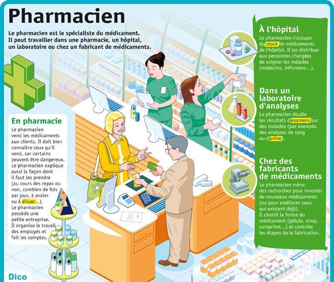Fiche exposés : Pharmacien
