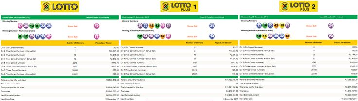 View the Latest South African Lotto, Lotto Plus 1 & Lotto Plus 2 Results | 13 December 2017  https://www.playcasino.co.za/latest-south-african-lotto-and-lottoplus-results.html  #SouthAfricanLottoResults #SouthAfricanLottoplus1Results #SouthAfricanLottoplus2Results