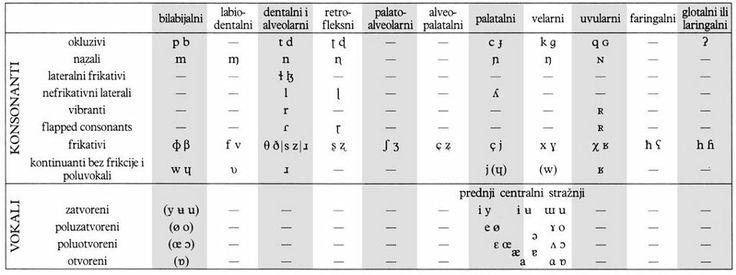 Croatian phonetic alphabet - Fonetska abeceda