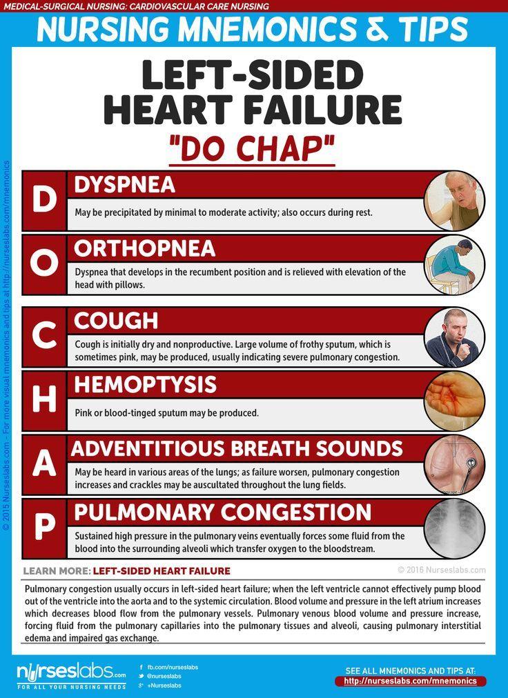 "Left-Sided Heart Failure: ""DO CHAP""  Cardiovascular Care Nursing Mnemonics and Tips:"