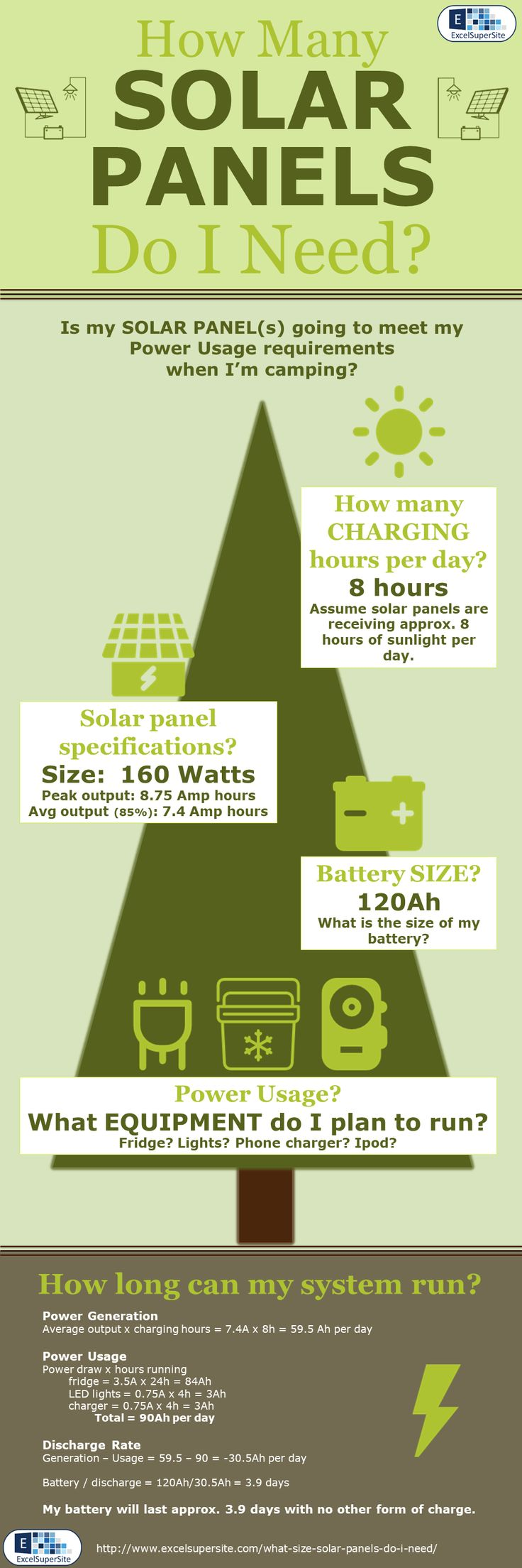 So how many and what size solar panels do you need to meet your camping power usage requirements? A simple enough question to ask, but unfortunately not always a simple question to answer. Fortunately, we have developed a simple to use Excel spreadsheet, that allows you to input information about the equipment you use and your power usage and it will let you know if your solar panels will typically meet your needs.