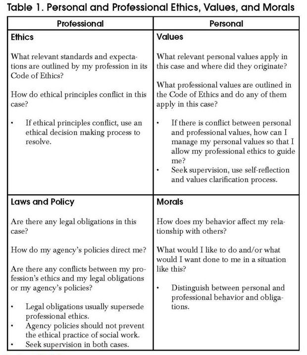 personal values and professional ethics Usaf core values, [local copy of blue values and ethics case studies personal ethics versus professional ethics , by.
