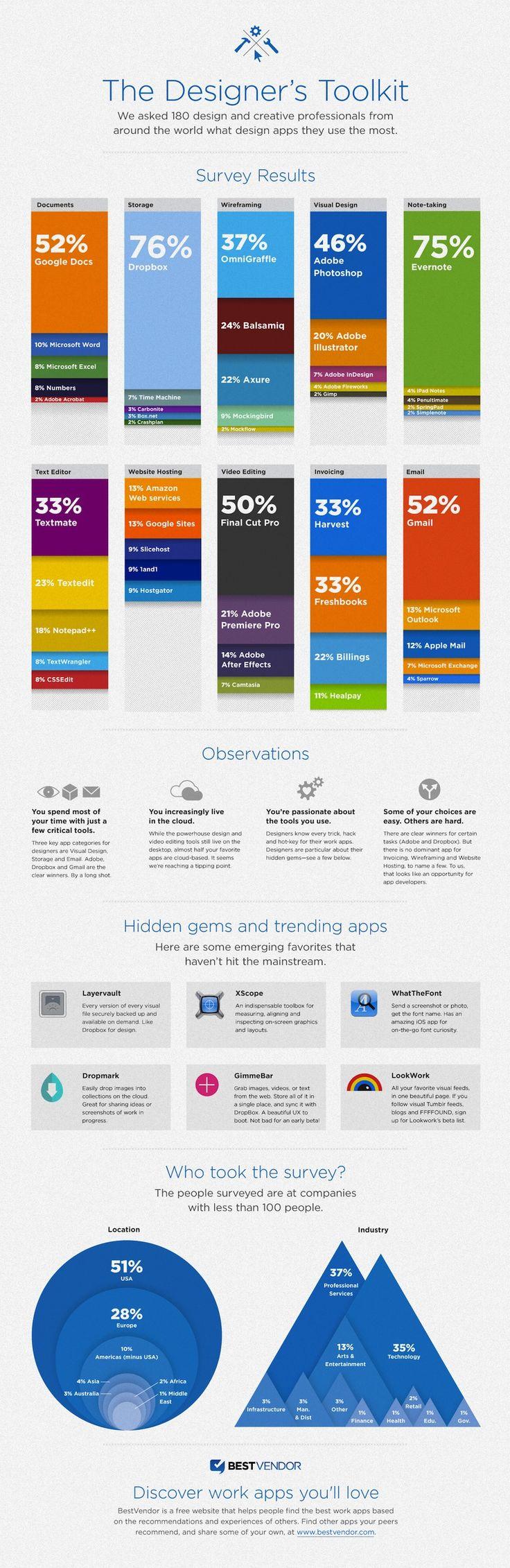 The designer toolkit | Lees onze artikelen op http://vonbrink.nl/nieuws