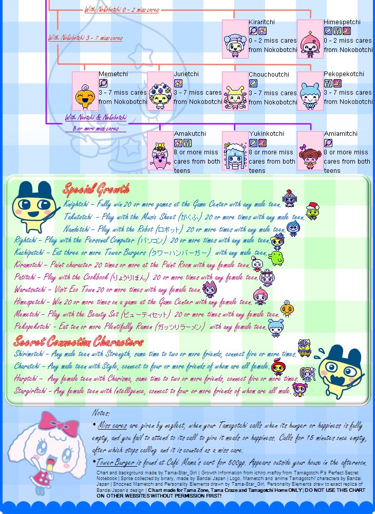 17 Best images about All the Tamagotchi Growth! on ...