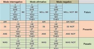 Tablas y tips útiles para los que estudian inglés: Puse todo lo aprendido en orden…