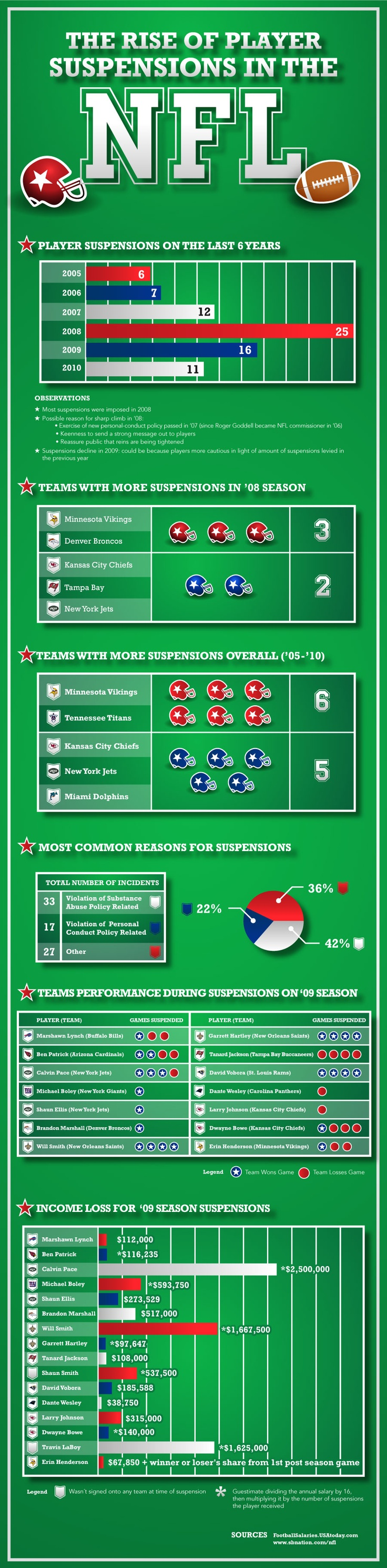The Rise of Player Suspensions in the NFL | NFL ...