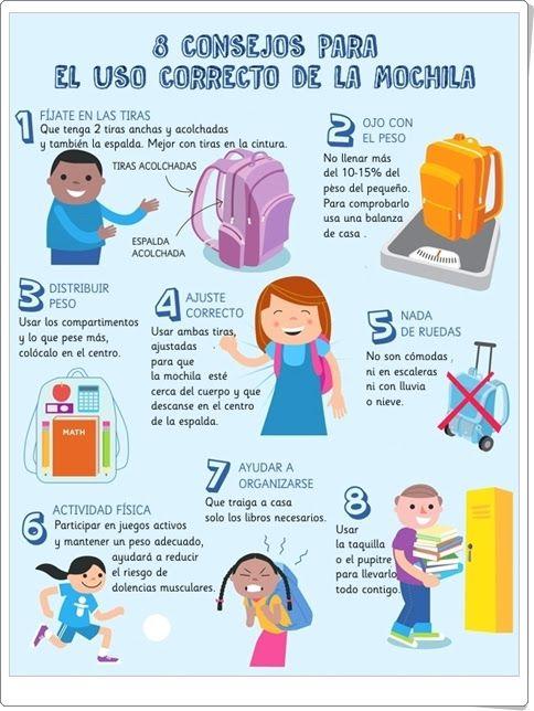 """""""8 Consejos para el uso correcto de la mochila"""" es una infografía de """"Akron…"""