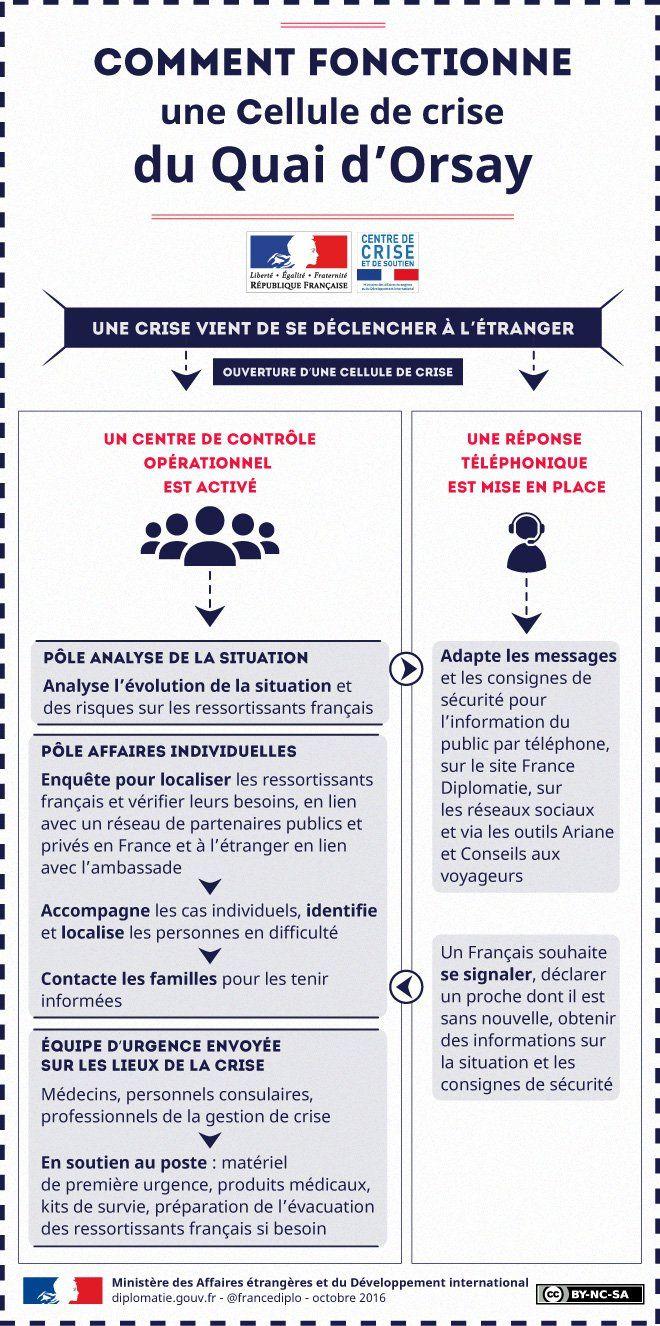 http://www.diplomatie.gouv.fr/fr/le-ministere-et-son-reseau/centre-de-crise-et-de-soutien/gerer-les-crises-consulaires-proteger-les-francais-a-l-etranger/article/infographie-comment-fonctionne-une-cellule-de-crise-du-quai-d-orsay