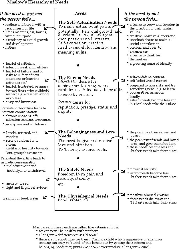 Maslows' heirarchy of needs is a great problem-solving tool for parents