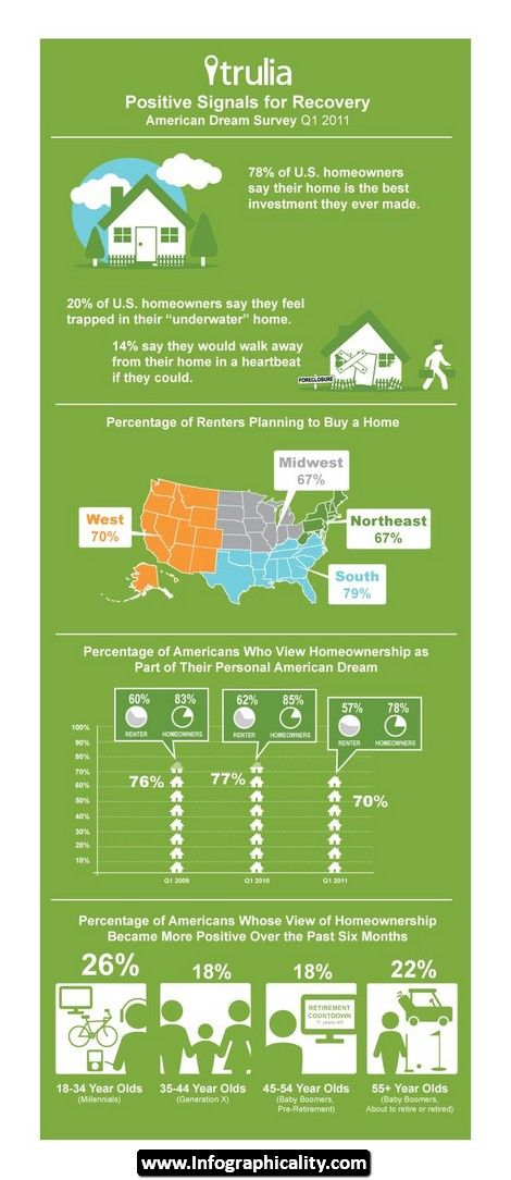 Real Estate Infographics 16 - http://infographicality.com/real-estate-infographics-16/