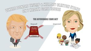 Where do the 2016 Presidential candidates, Hillary Clinton and Donald Trump, stand on key health care issues? This snapshot outlines the candidates' positions and policy statements on issues such as health insurance, the ACA, Medicaid, Medicare, the opioid epidemic, prescription drug costs, women's reproductive health, and Zika.