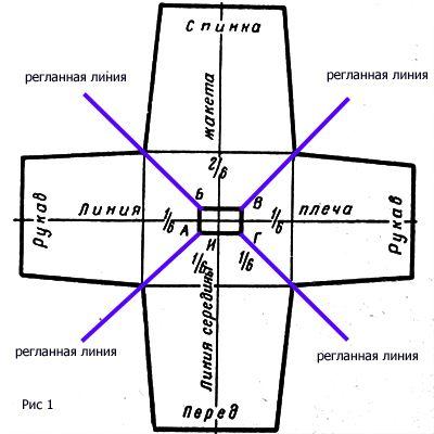 Реглан от ворота 1 (есть еще 2 схемы)