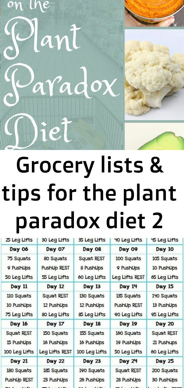 How To Grocery Shop On The Plant Paradox Diet And Stay