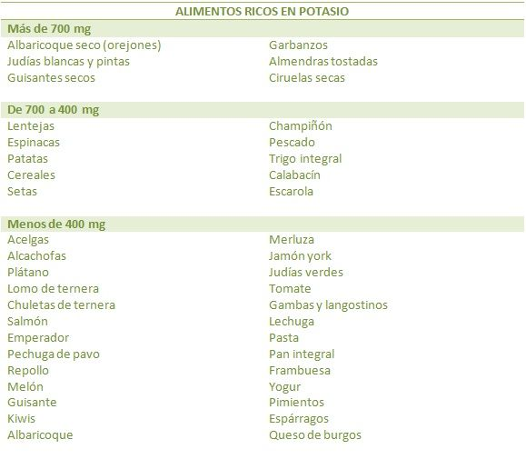 Tabla de alimentos con potasio