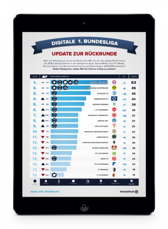 #digitale Bundesliga Tabelle