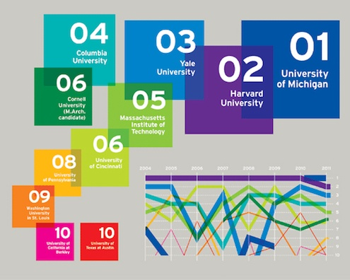 infographic for 2011 architecture school rankings : : love the bright color opaque blockd, large numbers, white text