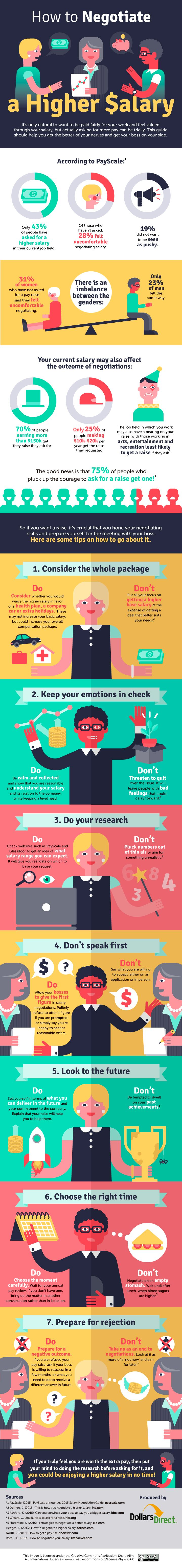 1000 images about job search interview job offers asking your boss for a higher salary can be an uncomfortable affair luckily dollars direct has created an infographic that will show you how