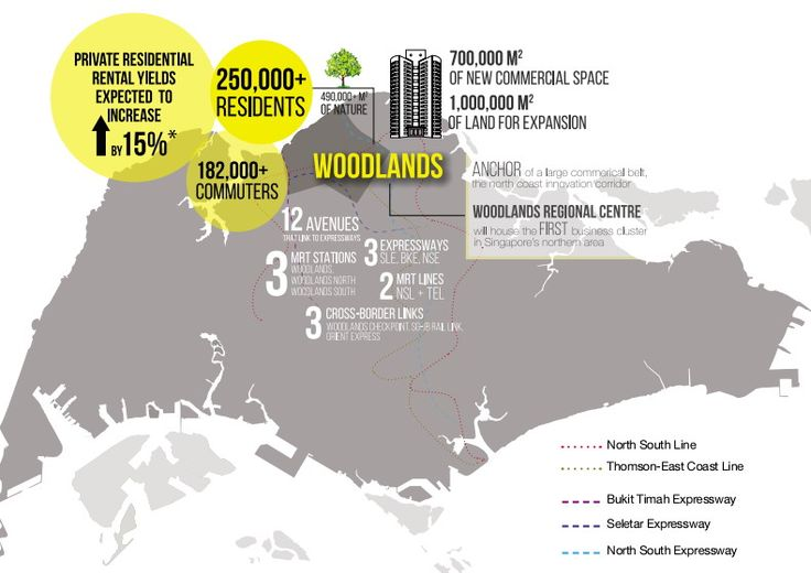 Woodlands UpTown Growth Potential