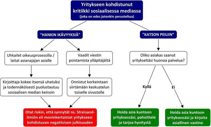 Yritykseen kohdistunut kritiikki sosiaalisessa mediassa - by Harto Pönkä