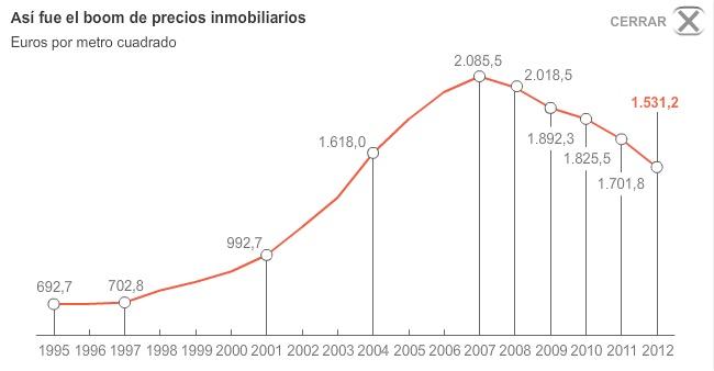 Evolución de los precios de las #casas en España #inmobiliaria
