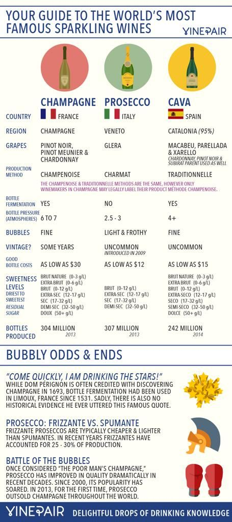 Bubbly and Wines