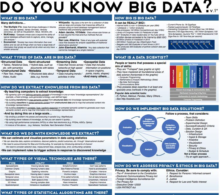 The reference below was provided by friends at Altamira. If you are an analyst, enterprise architect, CIO, CTO, CISO, CFO or even a business executive seeking insights into the nature of modern data solutions you will find the poster below to be a fantastic resource.  Click to expand it to full view. Download and print and …