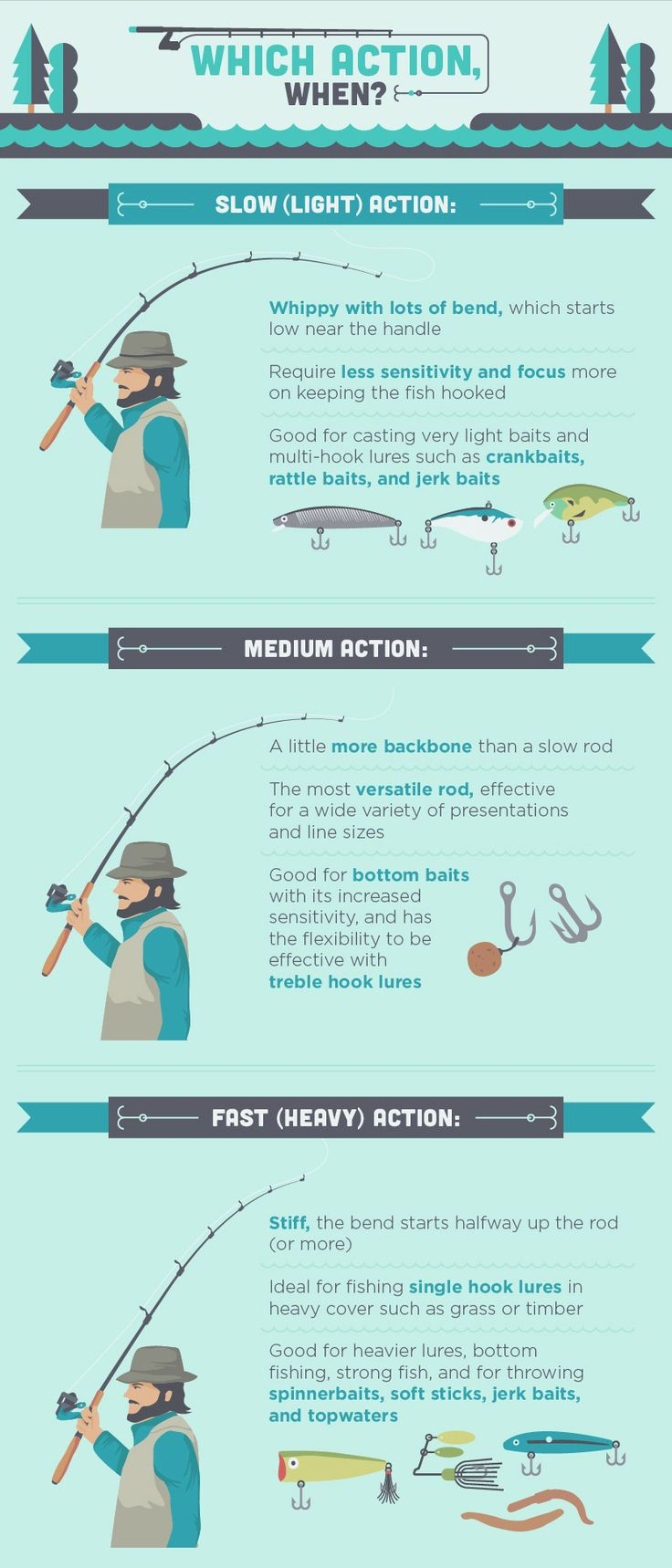 Rod Selection is key! Let this image get you started and then visit the shop to get all set up! www.vailvalleyanglers.com